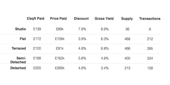 Vesta Property | Investment Guide for Liverpool | Vesta Buy